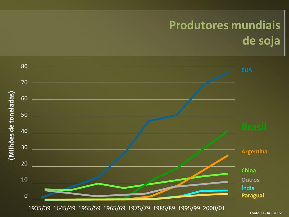 Produtores mundiais de soja