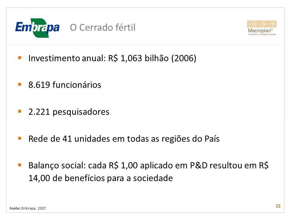 O Cerrado fértil Investimento anual: R$ 1,063 bilhão (2006)