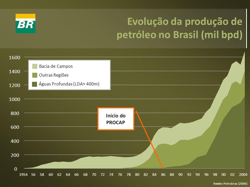 Evolução da produção de petróleo no Brasil (mil bpd)