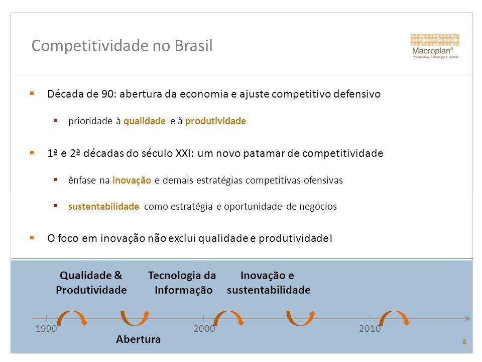 Competitividade no Brasil