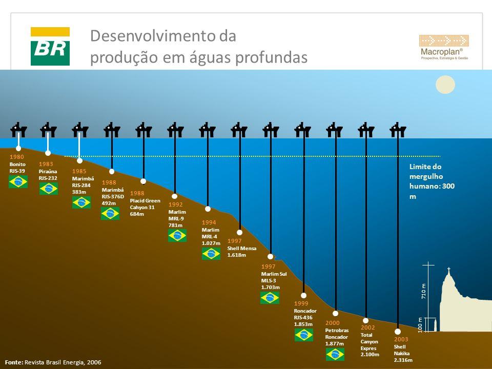 Desenvolvimento da produção em águas profundas