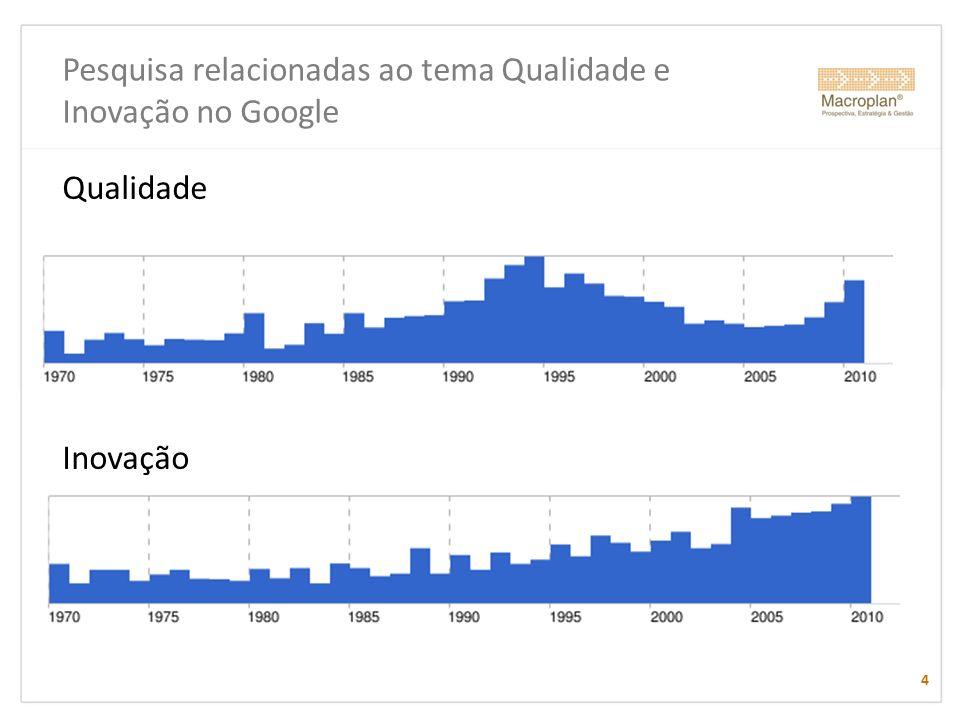 Pesquisa relacionadas ao tema Qualidade e Inovação no Google
