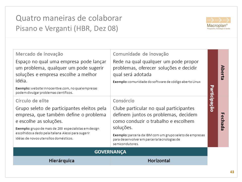 Quatro maneiras de colaborar Pisano e Verganti (HBR, Dez 08)