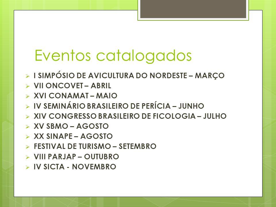 Eventos catalogados I SIMPÓSIO DE AVICULTURA DO NORDESTE – MARÇO