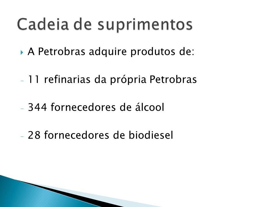 Cadeia de suprimentos A Petrobras adquire produtos de: