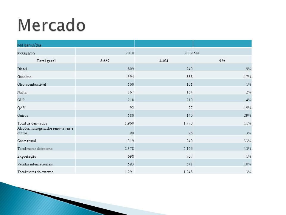 Mercado Mil barris/dia 2010 2009 Δ% Total geral 3.669 3.354 9% Diesel