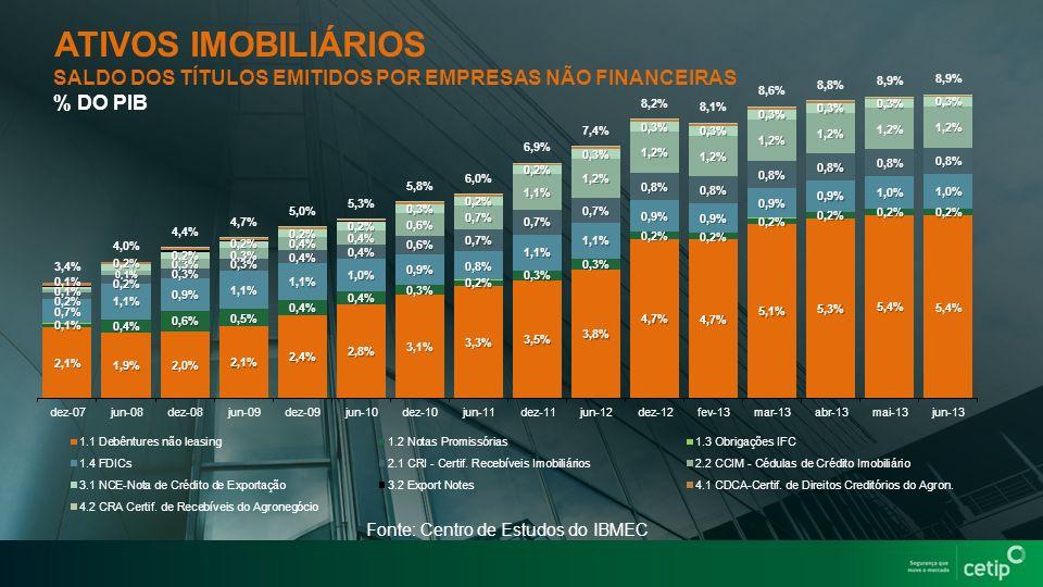 ATIVOS IMOBILIÁRIOS SALDO DOS TÍTULOS EMITIDOS POR EMPRESAS NÃO FINANCEIRAS. % DO PIB. Imagem arquitetura.