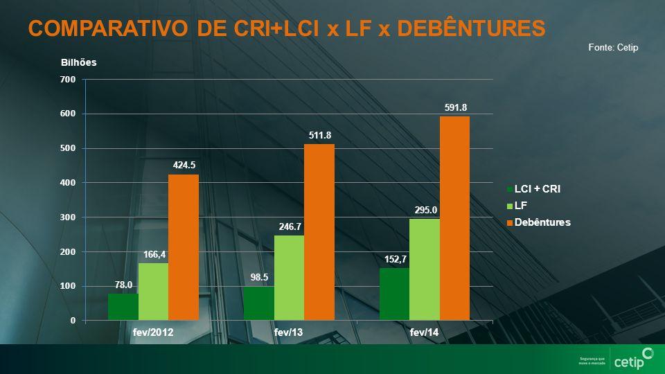 COMPARATIVO DE CRI+LCI x LF x DEBÊNTURES