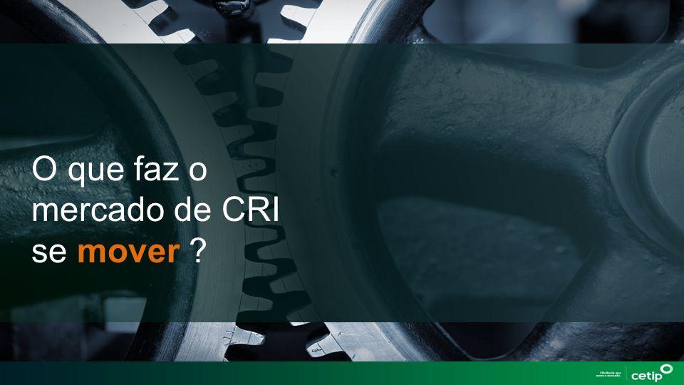 O que faz o mercado de CRI se mover