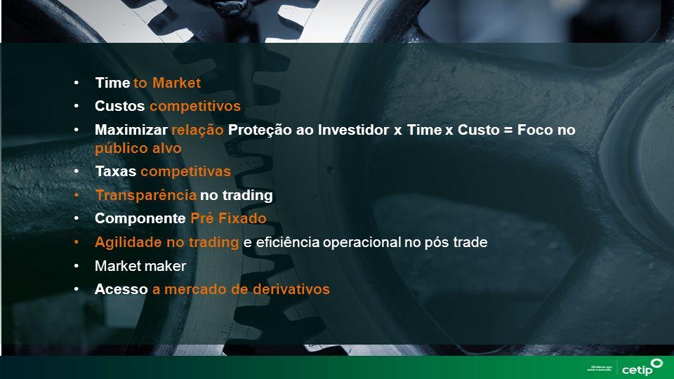 Time to Market Custos competitivos. Maximizar relação Proteção ao Investidor x Time x Custo = Foco no público alvo.