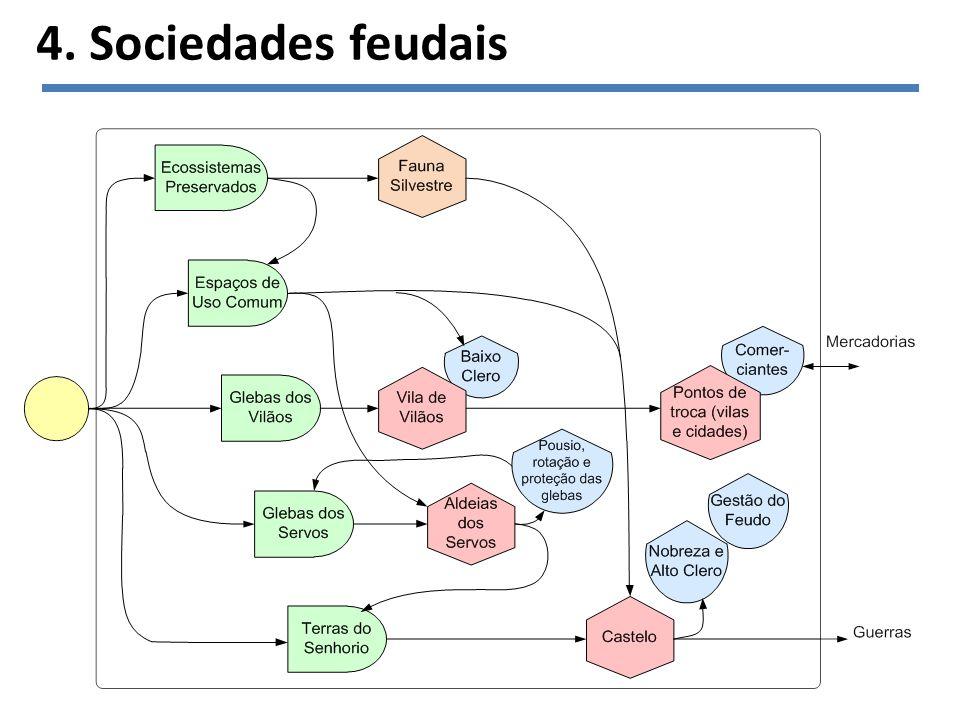 4. Sociedades feudais
