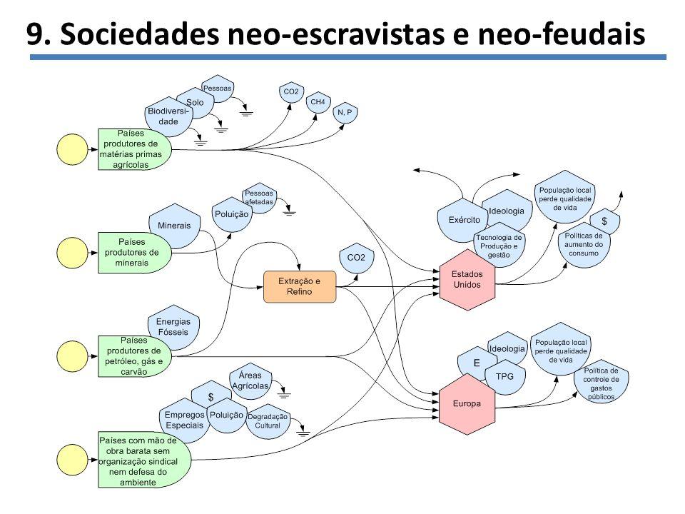 9. Sociedades neo-escravistas e neo-feudais