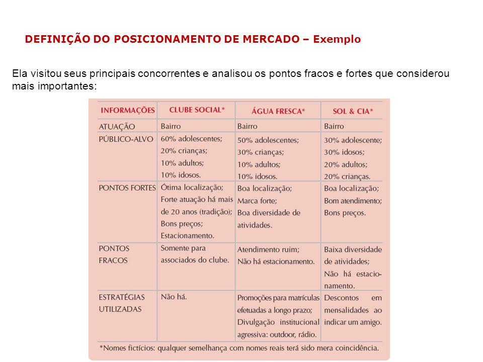 DEFINIÇÃO DO POSICIONAMENTO DE MERCADO – Exemplo