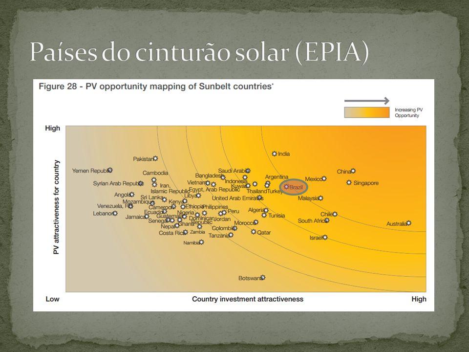 Países do cinturão solar (EPIA)