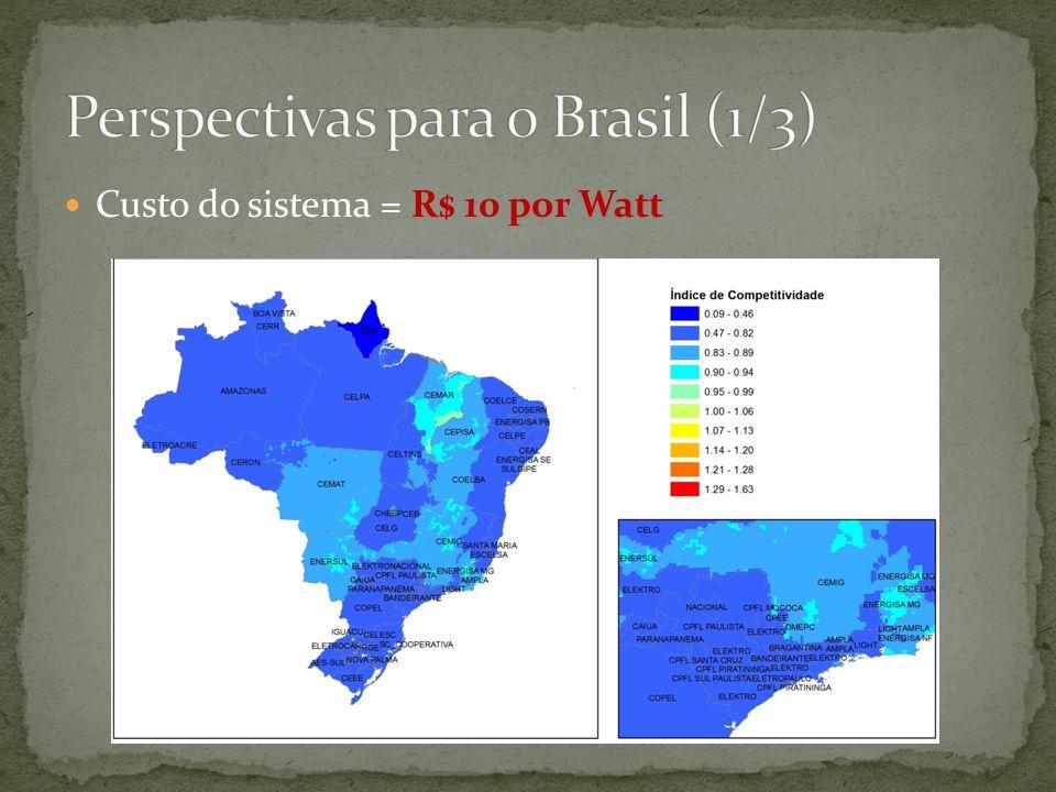 Perspectivas para o Brasil (1/3)