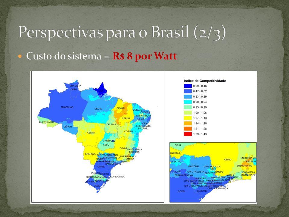 Perspectivas para o Brasil (2/3)