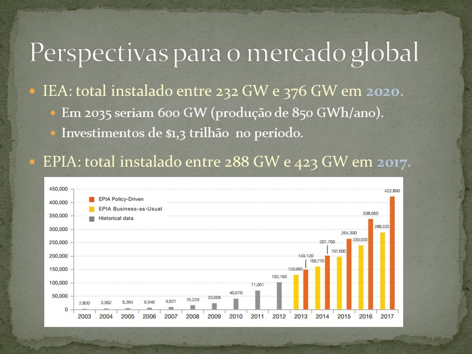 Perspectivas para o mercado global