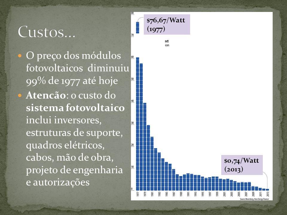 Custos… $76,67/Watt (1977) O preço dos módulos fotovoltaicos diminuiu 99% de 1977 até hoje.