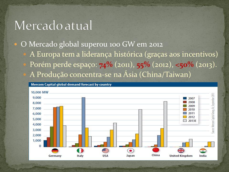 Mercado atual O Mercado global superou 100 GW em 2012