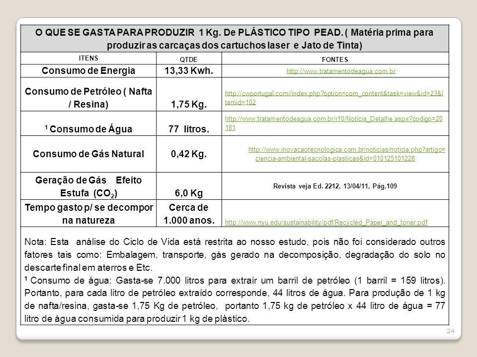 Consumo de Petróleo ( Nafta / Resina) 1,75 Kg.