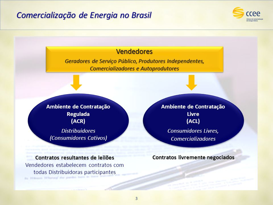 Comercialização de Energia no Brasil