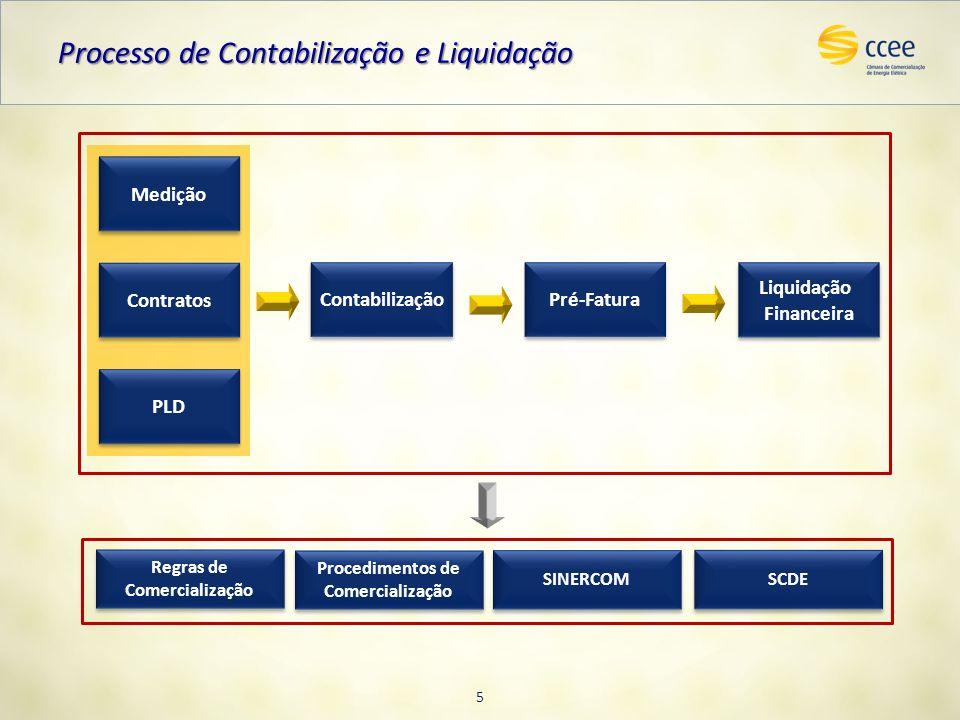 Processo de Contabilização e Liquidação