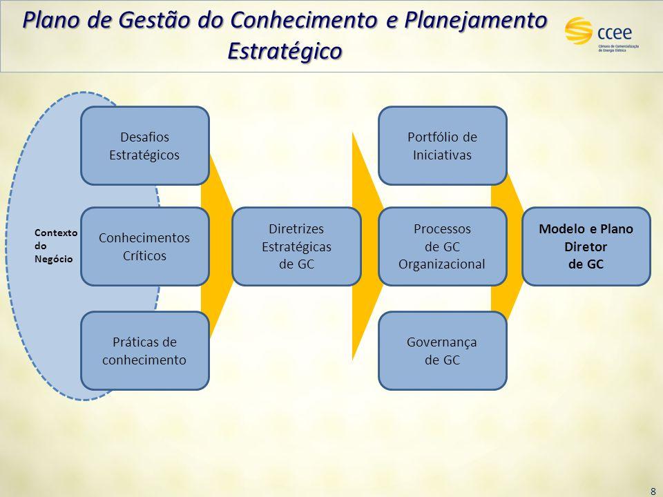 Modelo e Plano Diretor de GC