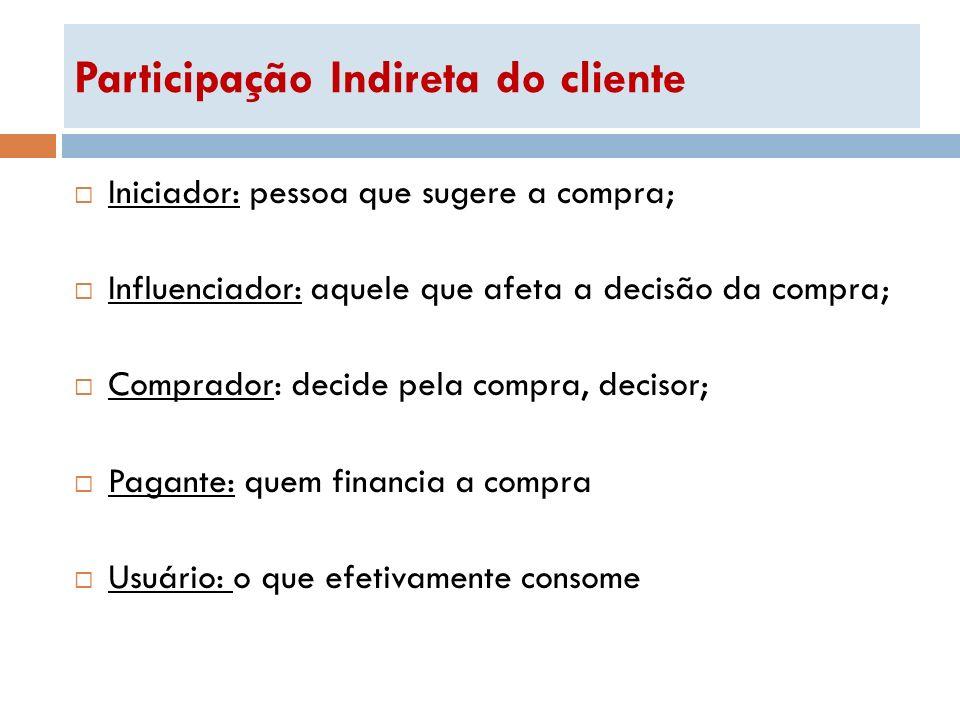 Participação Indireta do cliente