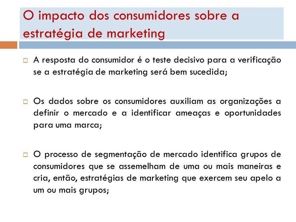 O impacto dos consumidores sobre a estratégia de marketing