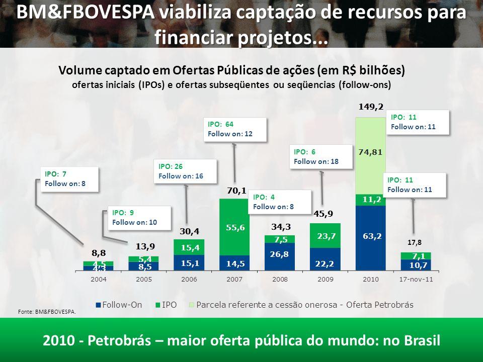 BM&FBOVESPA viabiliza captação de recursos para financiar projetos...