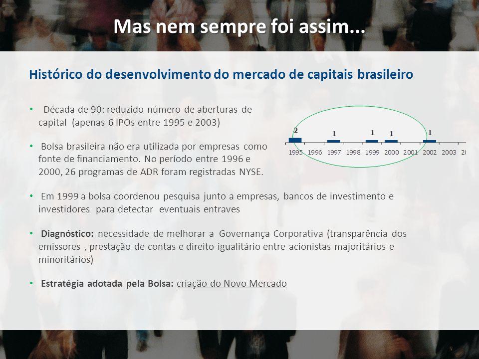 Histórico do desenvolvimento do mercado de capitais brasileiro