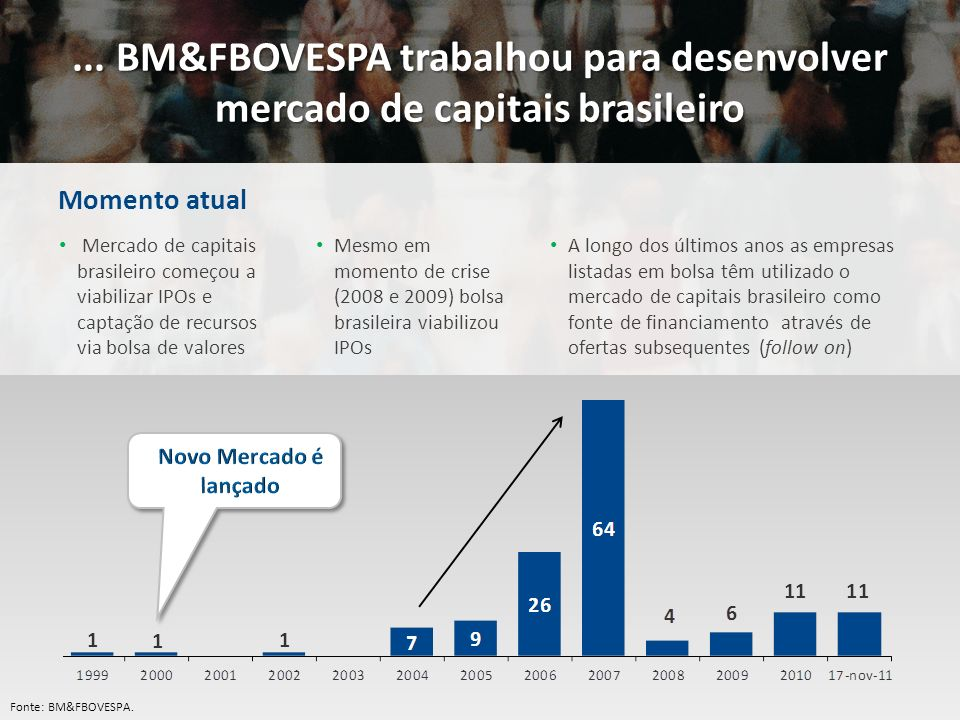 ... BM&FBOVESPA trabalhou para desenvolver mercado de capitais brasileiro