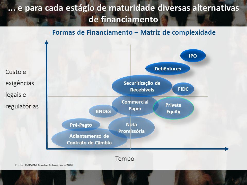 ... e para cada estágio de maturidade diversas alternativas de financiamento