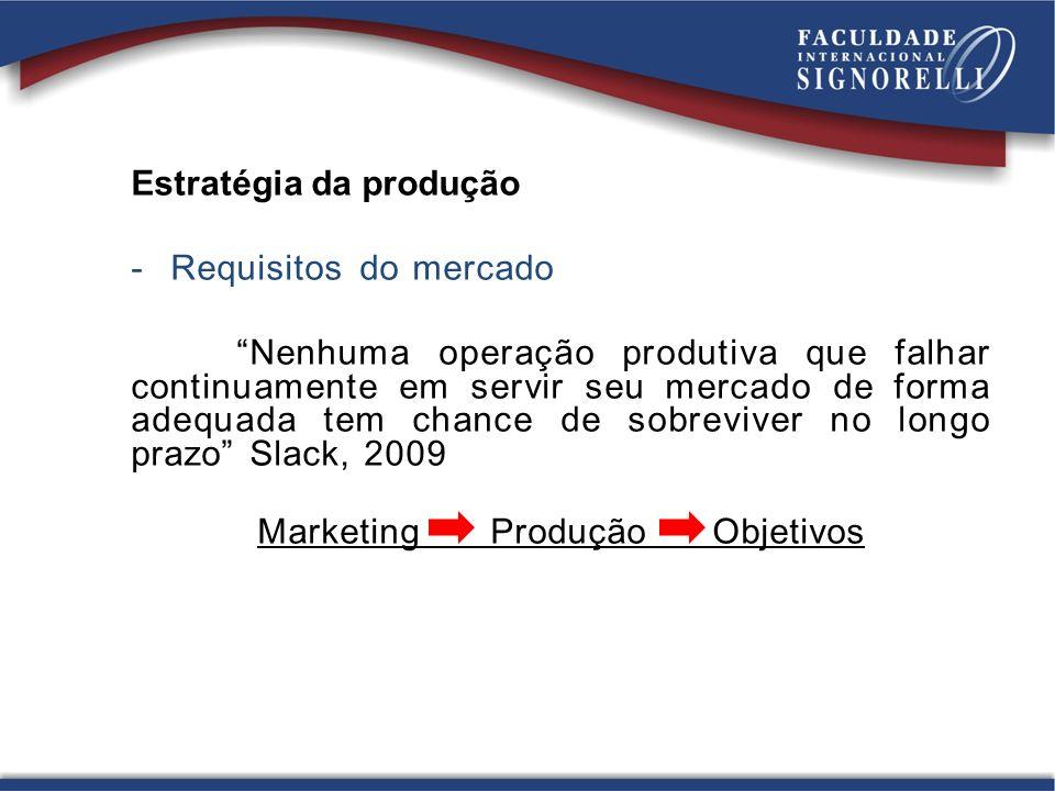 Marketing Produção Objetivos