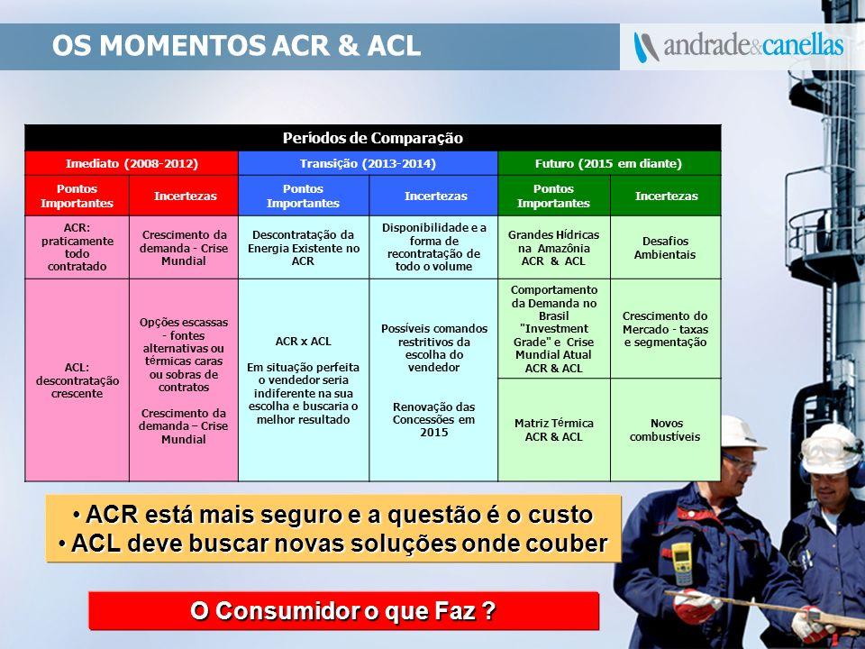 OS MOMENTOS ACR & ACL ACR está mais seguro e a questão é o custo