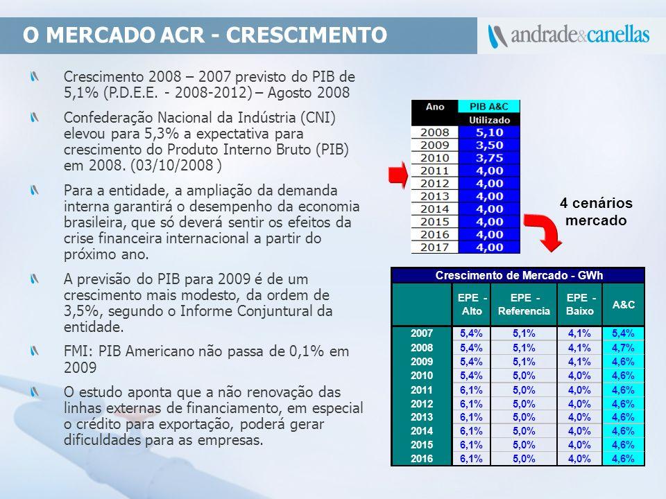 O MERCADO ACR - CRESCIMENTO