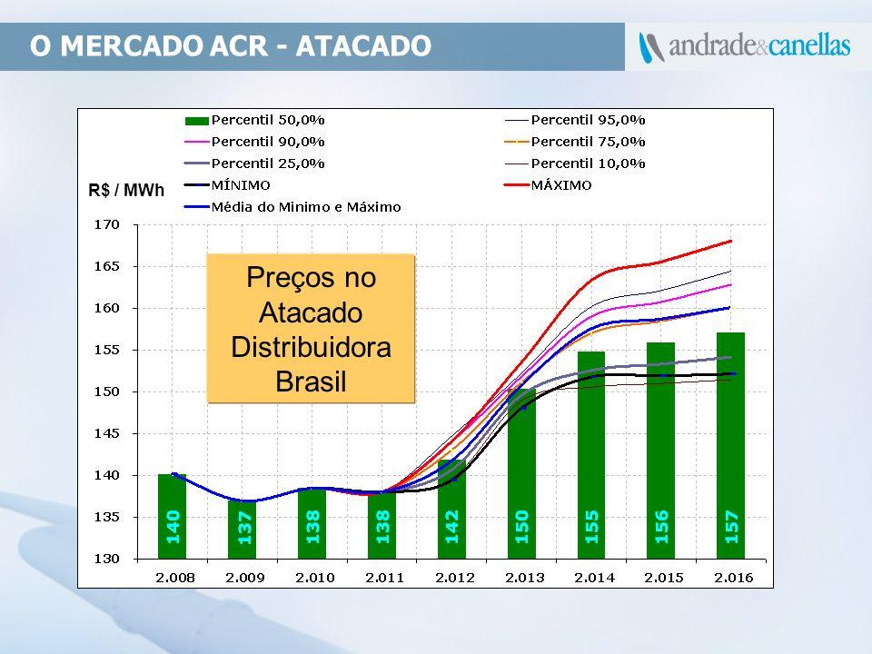 Preços no Atacado Distribuidora Brasil