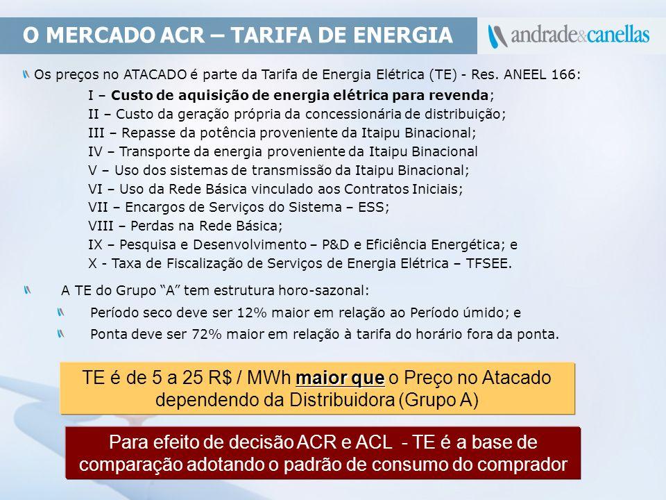 O MERCADO ACR – TARIFA DE ENERGIA