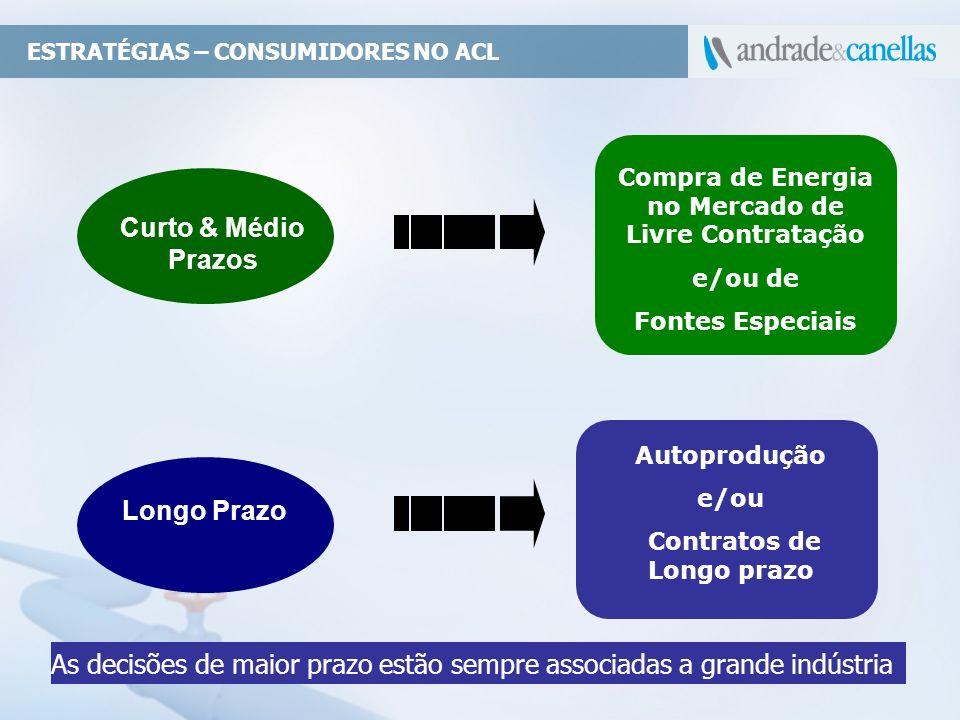 Compra de Energia no Mercado de Livre Contratação