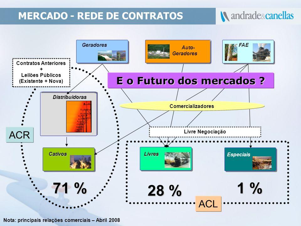 71 % 1 % 28 % E o Futuro dos mercados ACR ACL