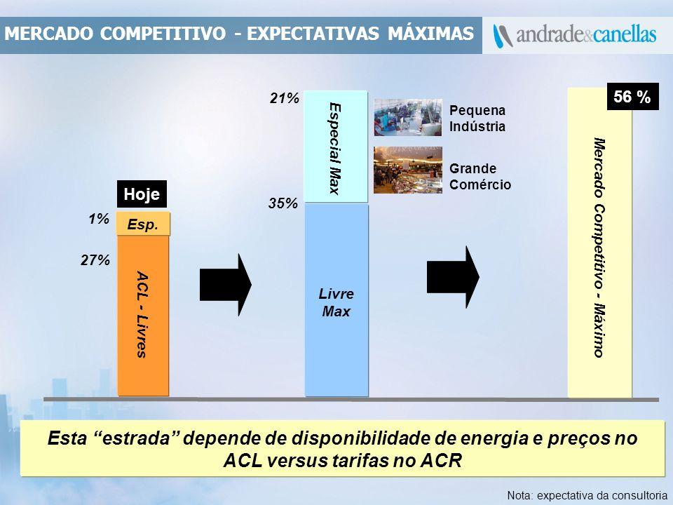 Mercado Competitivo - Máximo