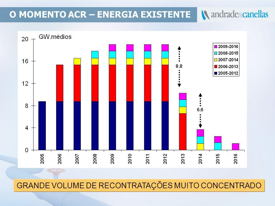 O MOMENTO ACR – ENERGIA EXISTENTE