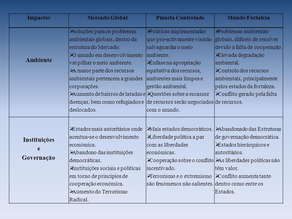 Ambiente Instituições e Governação