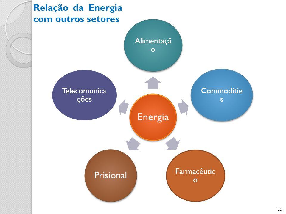 Relação da Energia com outros setores Prisional