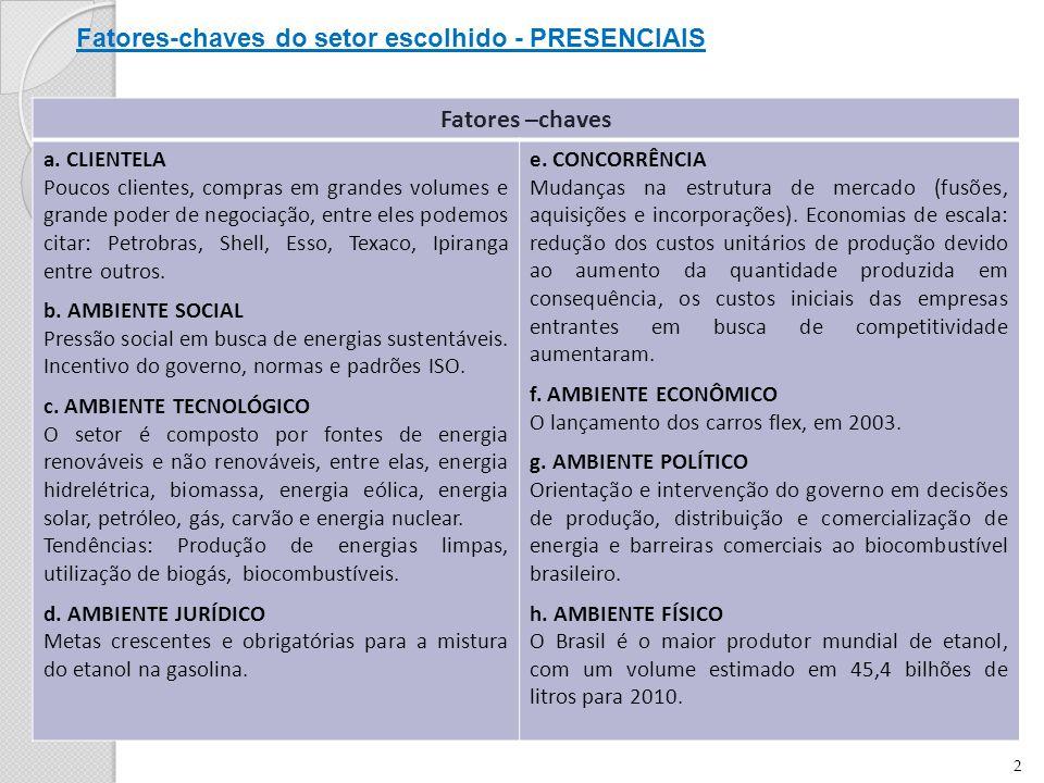 Fatores-chaves do setor escolhido - PRESENCIAIS Fatores –chaves