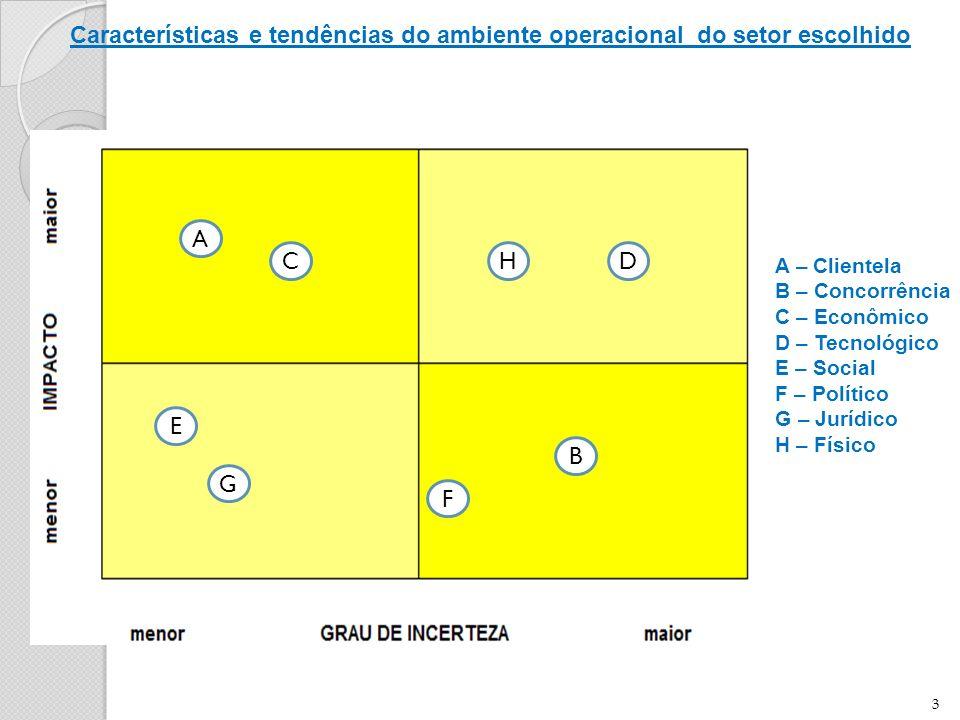 Características e tendências do ambiente operacional do setor escolhido