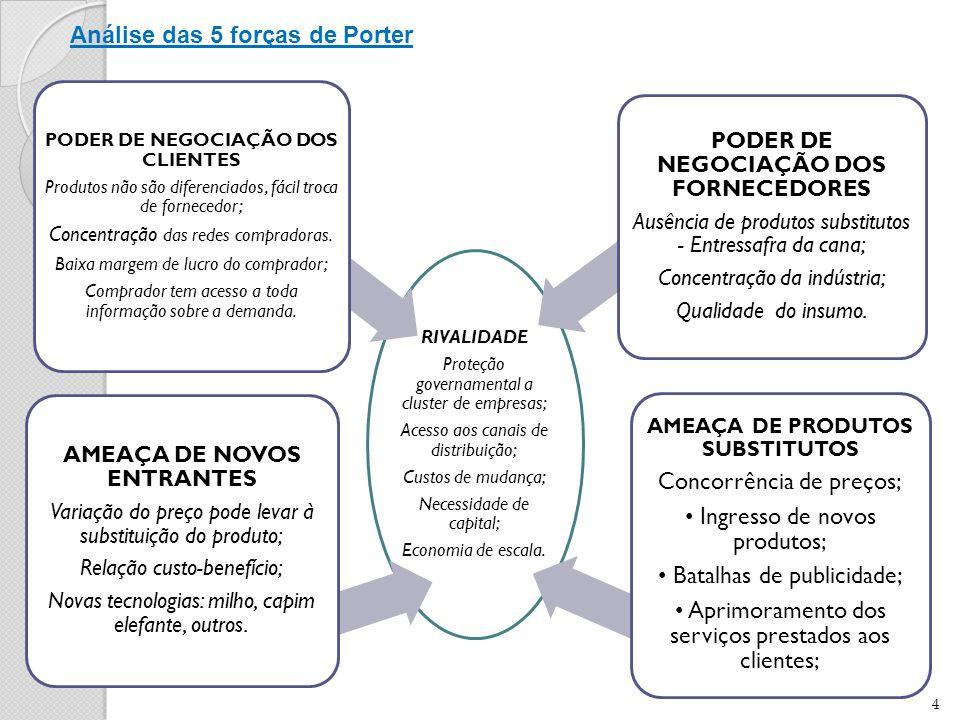 Análise das 5 forças de Porter