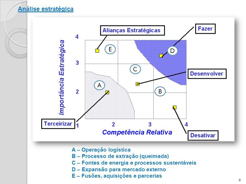 Análise estratégica E D C A B A – Operação logística