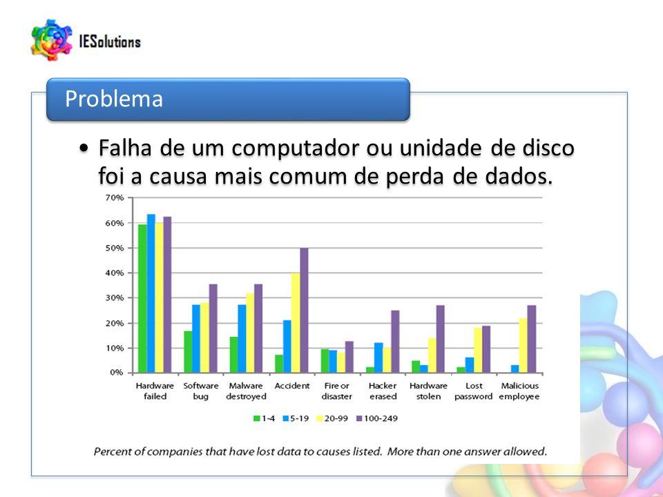 Falha de um computador ou unidade de disco foi a causa mais comum de perda de dados.
