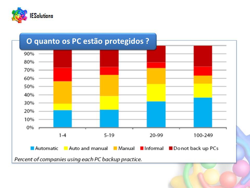 O quanto os PC estão protegidos